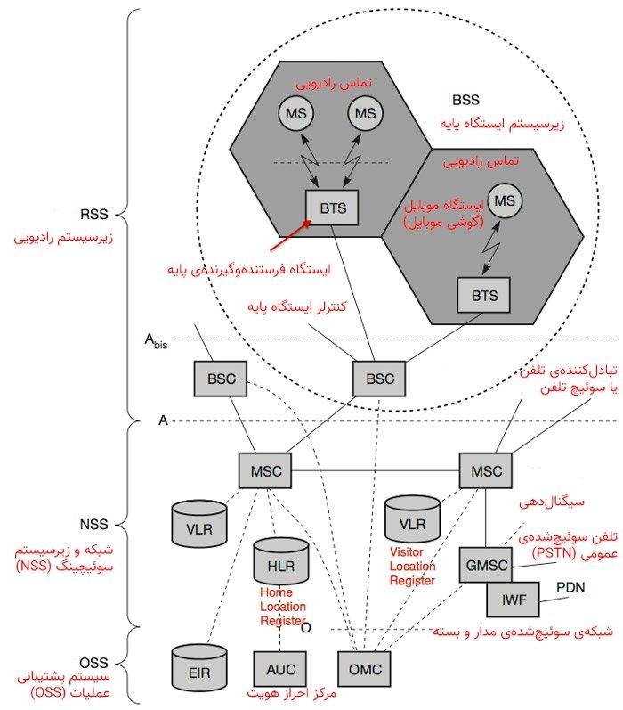 ساختار GSM