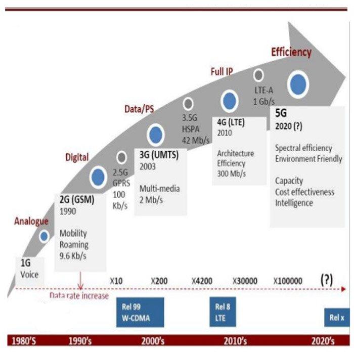 تکامل شبکه های موبایل