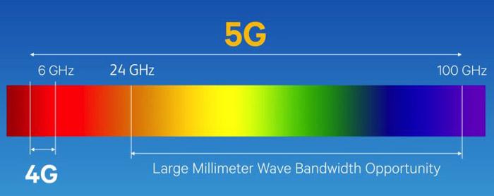 فرکانسهای موج میلیمتر