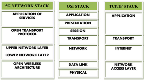 5G protocol stack