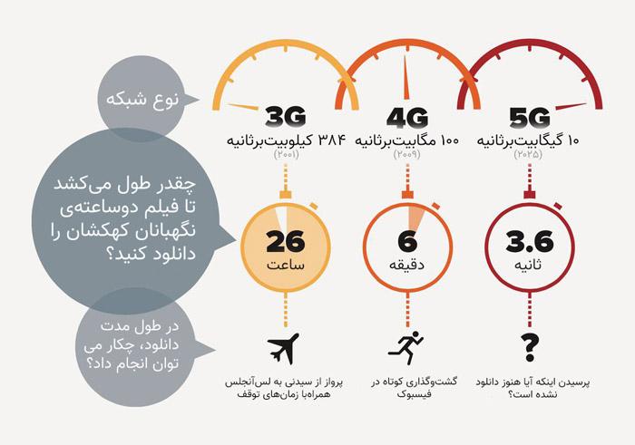 سرعت 5G
