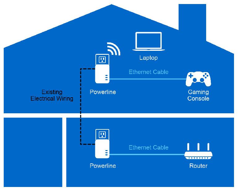 پاورلاین چیست و چه کاربردی در شبکه خانگی دارد؟